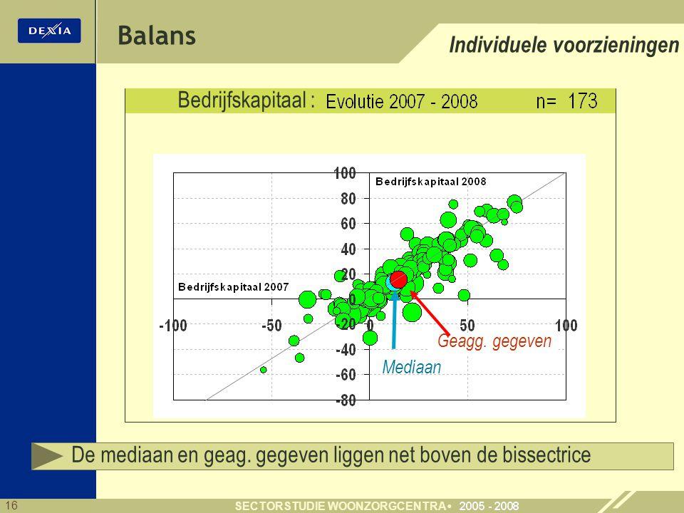Balans Individuele voorzieningen Bedrijfskapitaal :