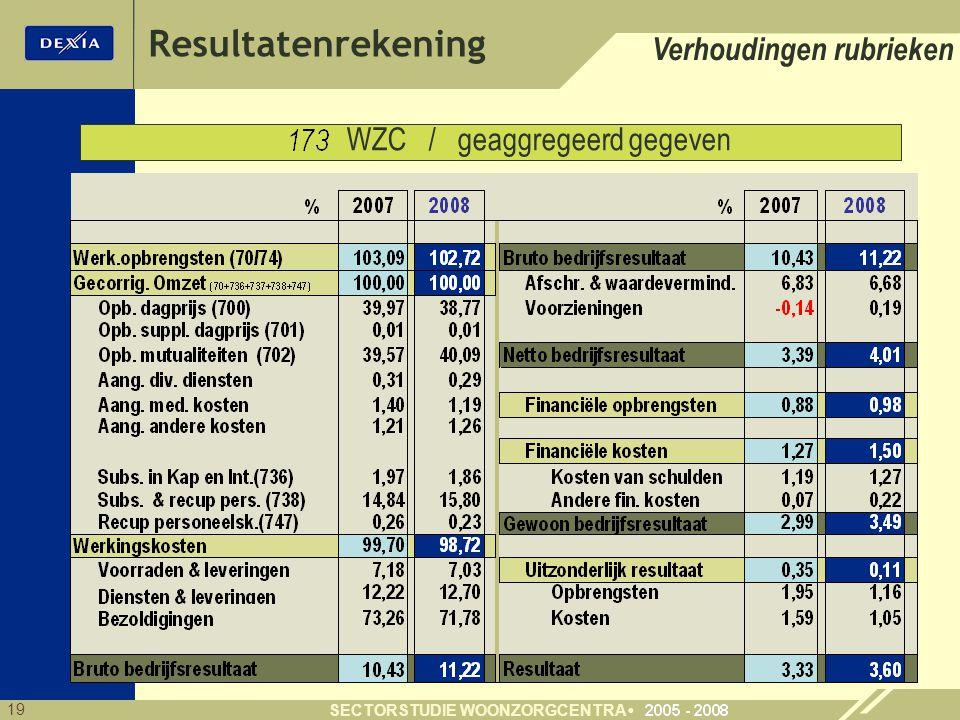 WZC / geaggregeerd gegeven