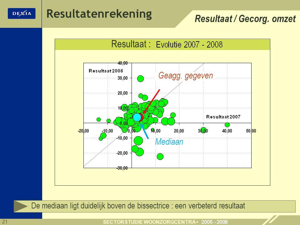Resultatenrekening Resultaat / Gecorg. omzet Resultaat :