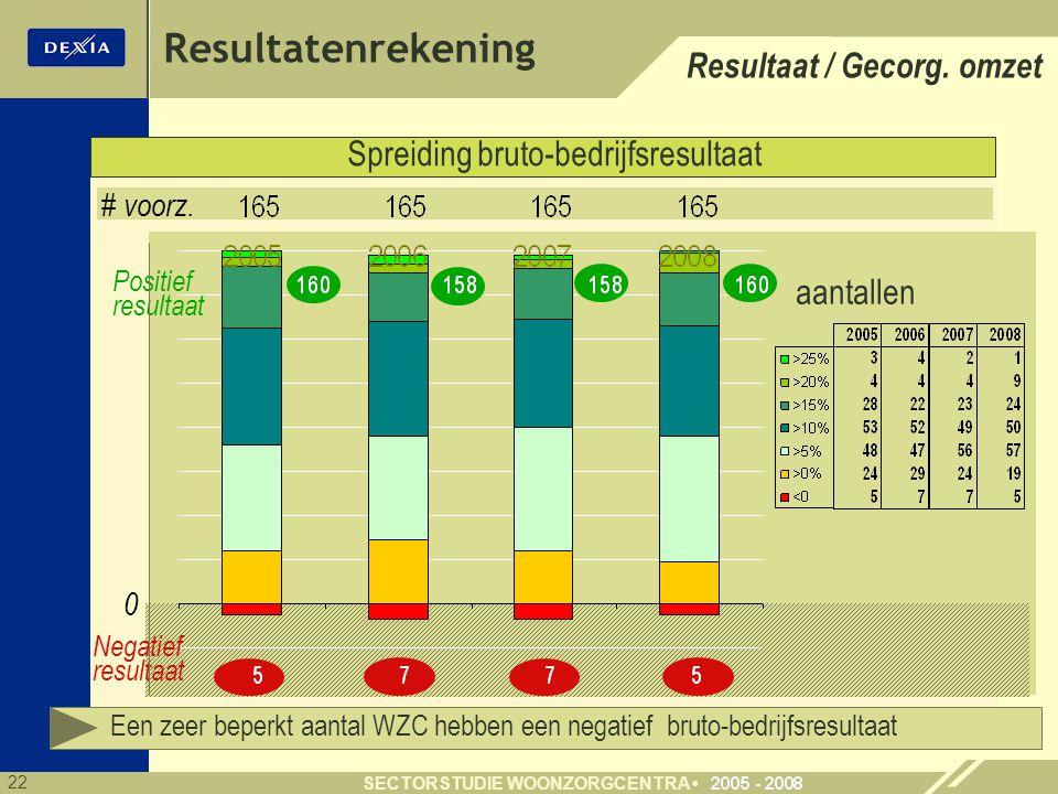 Resultatenrekening Resultaat / Gecorg. omzet