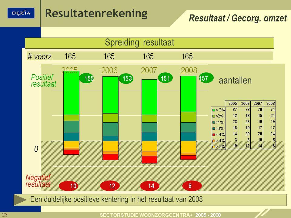 Resultatenrekening Resultaat / Gecorg. omzet Spreiding resultaat