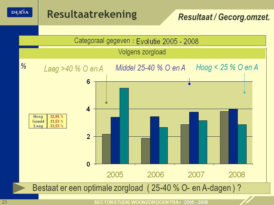 Resultaatrekening Resultaat / Gecorg.omzet.