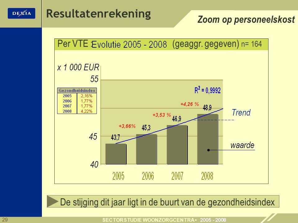Per VTE : (geaggr. gegeven) n= 164