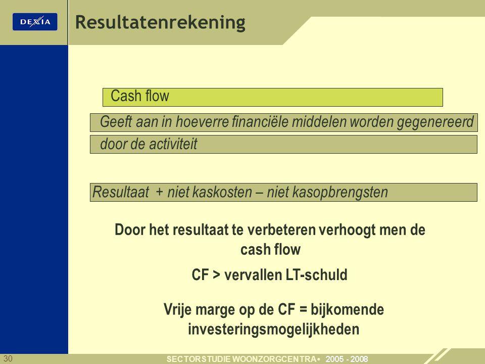Resultatenrekening Cash flow