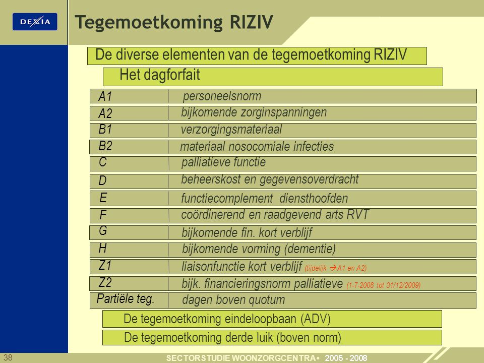 Tegemoetkoming RIZIV De diverse elementen van de tegemoetkoming RIZIV