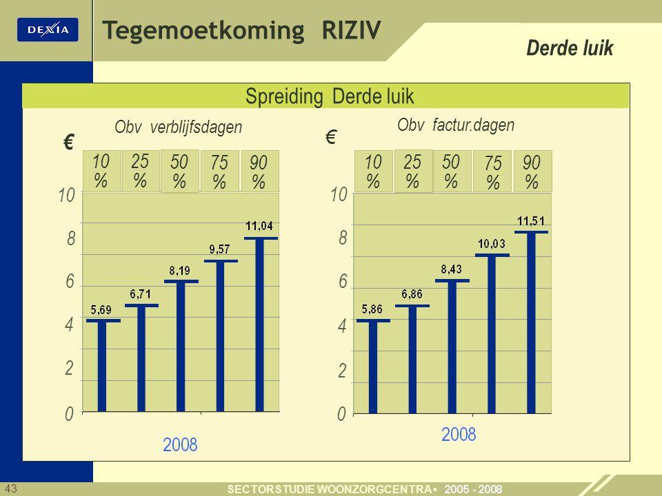 Tegemoetkoming RIZIV Derde luik Spreiding Derde luik € € 10 % 25 % 50