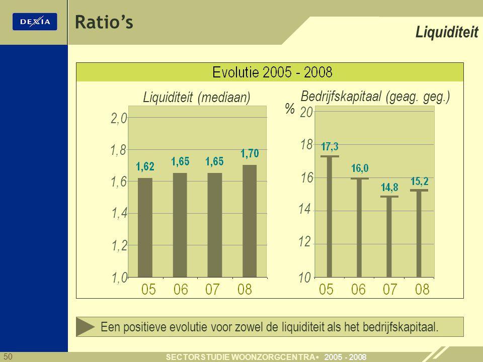 Ratio's Liquiditeit Liquiditeit (mediaan)