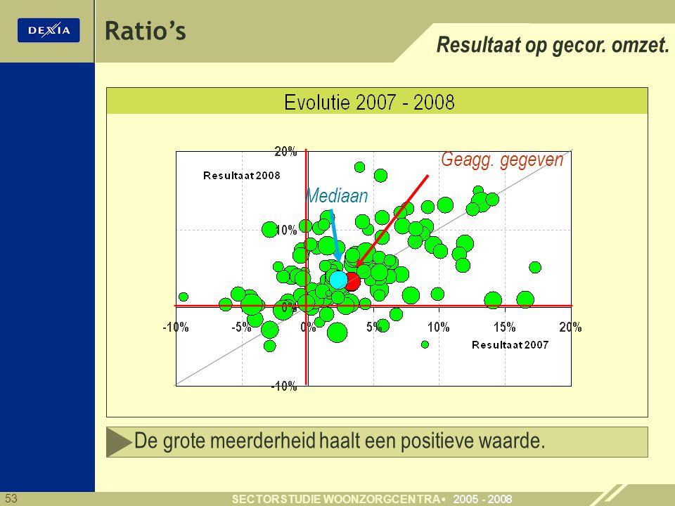Ratio's Resultaat op gecor. omzet.