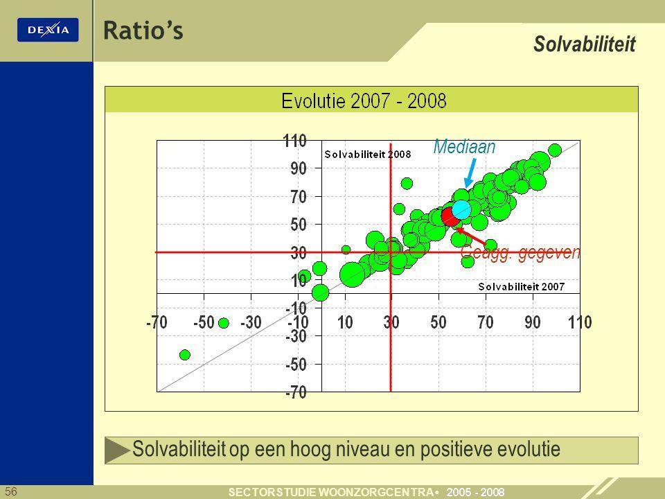 Ratio's Solvabiliteit