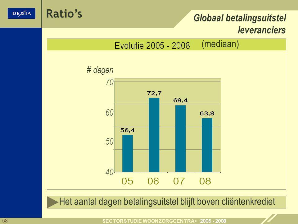 Ratio's Globaal betalingsuitstel leveranciers (mediaan)