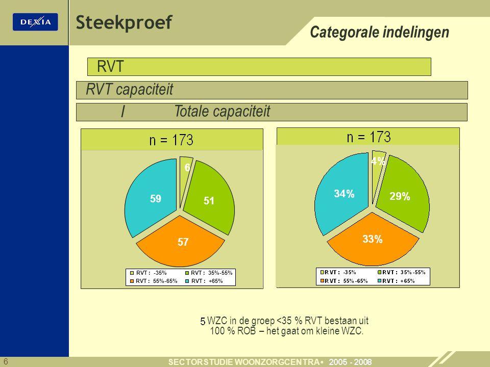 Steekproef Categorale indelingen RVT RVT capaciteit /