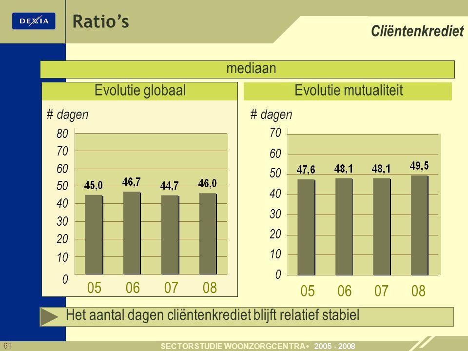 Ratio's Cliëntenkrediet mediaan Evolutie globaal Evolutie mutualiteit