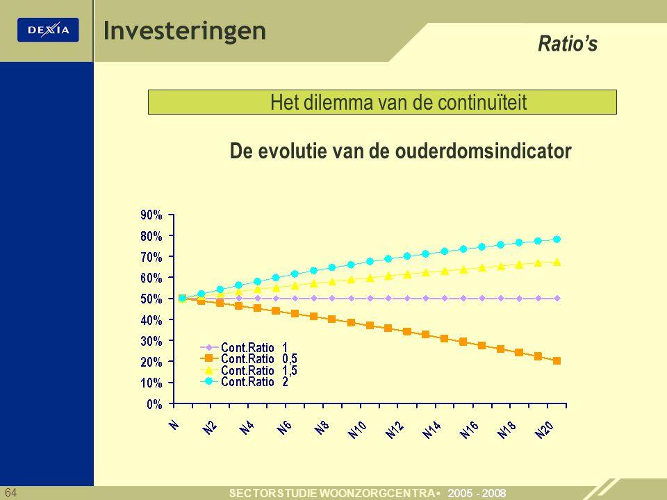 Investeringen Ratio's Het dilemma van de continuïteit