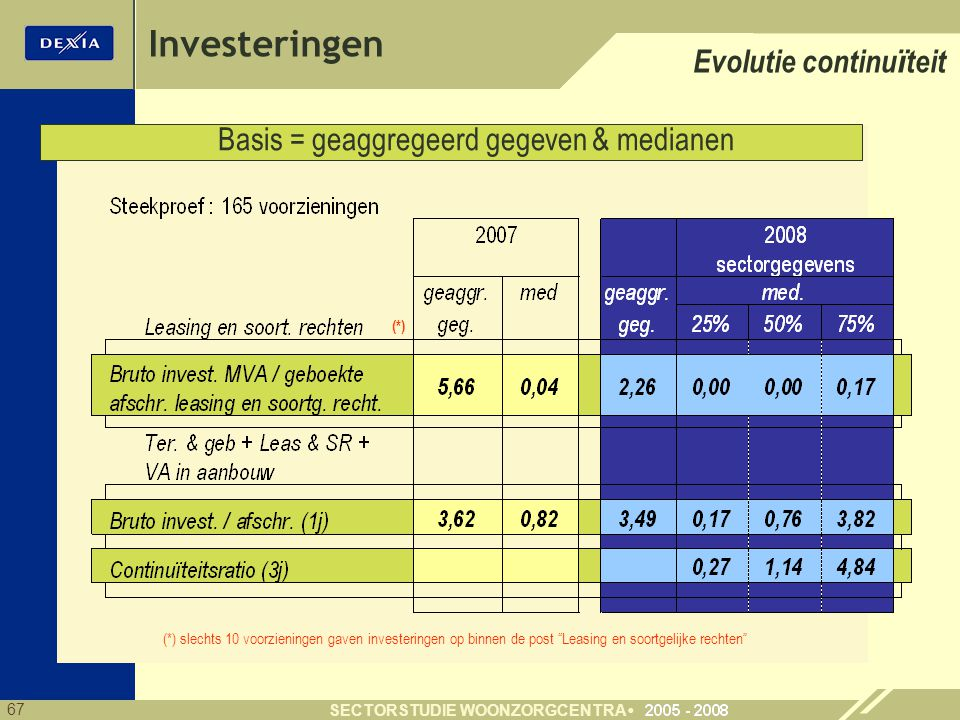 Investeringen Evolutie continuïteit