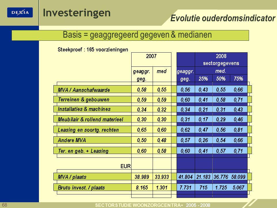Investeringen Evolutie ouderdomsindicator