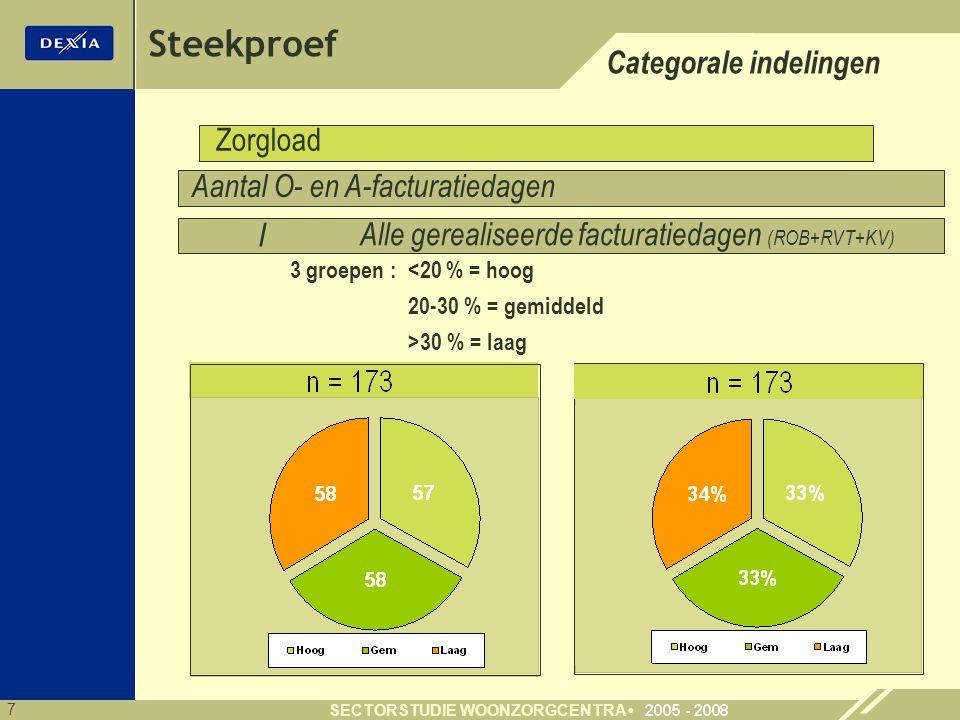Steekproef Categorale indelingen Zorgload