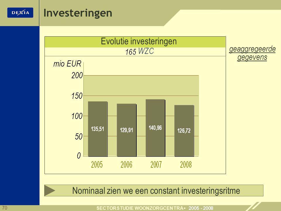 Investeringen Evolutie investeringen
