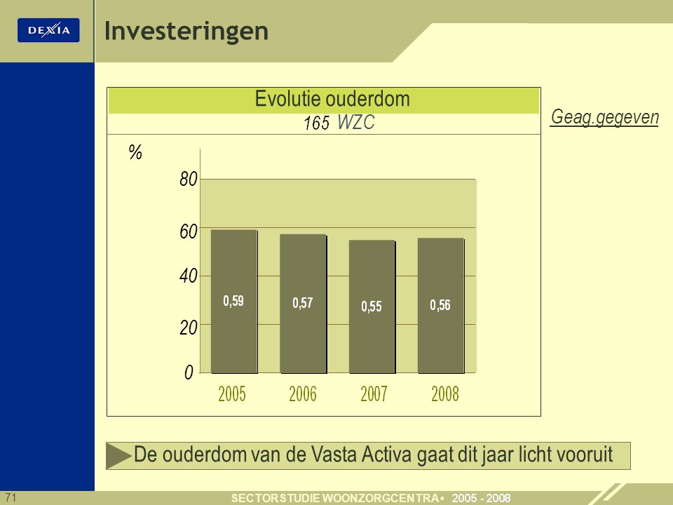 Investeringen Evolutie ouderdom