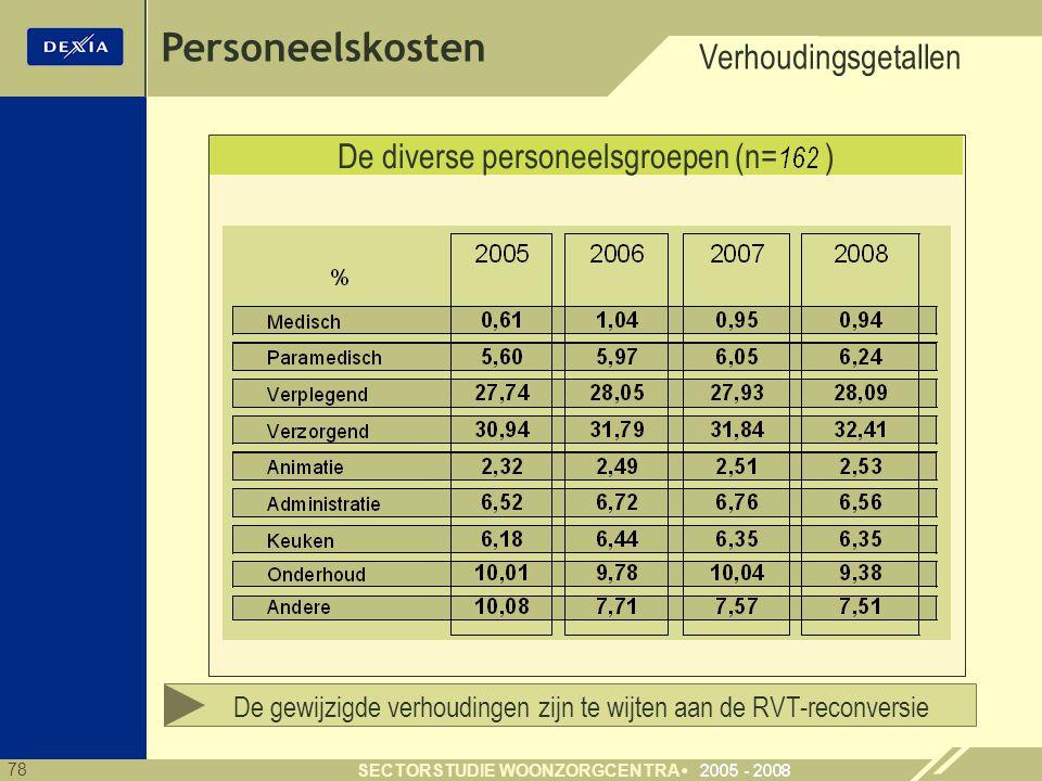 Personeelskosten Verhoudingsgetallen