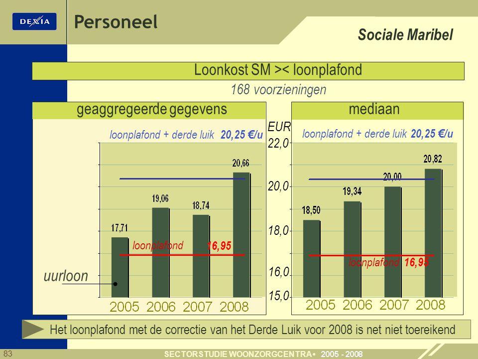 Personeel Sociale Maribel Loonkost SM >< loonplafond