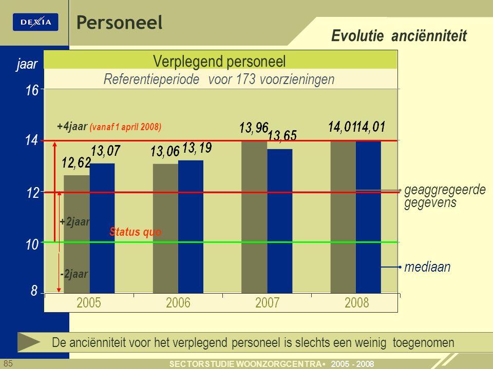 Referentieperiode voor 173 voorzieningen