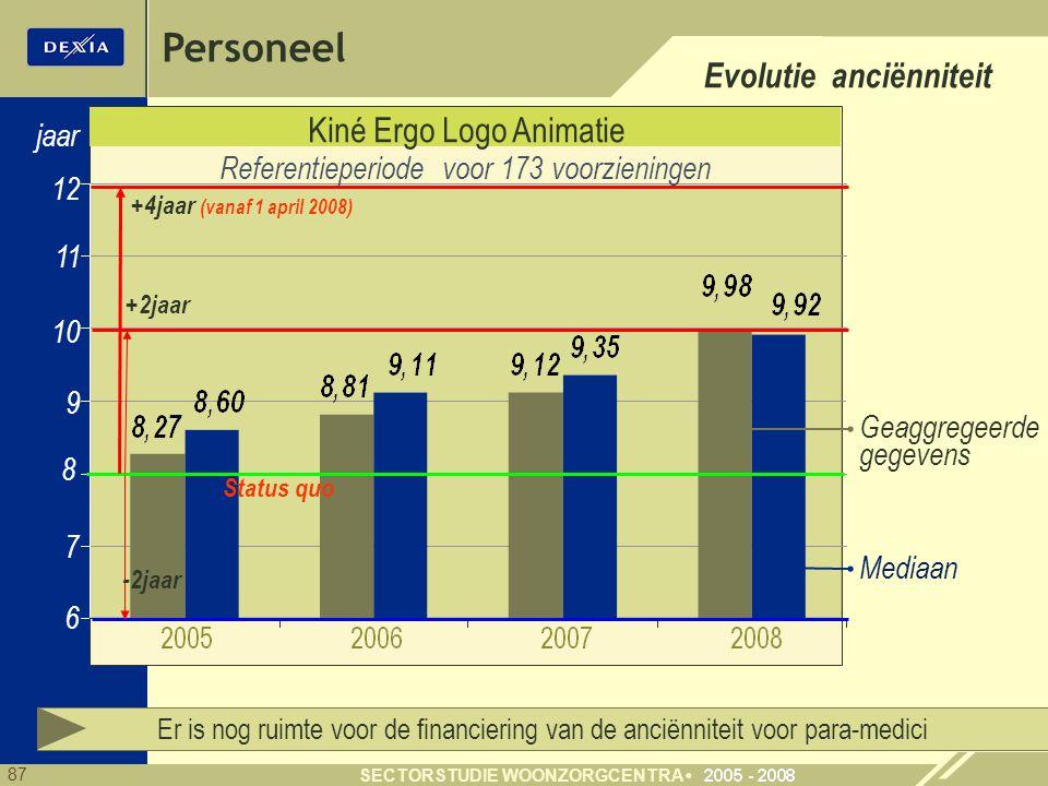 Personeel Evolutie anciënniteit Kiné Ergo Logo Animatie jaar