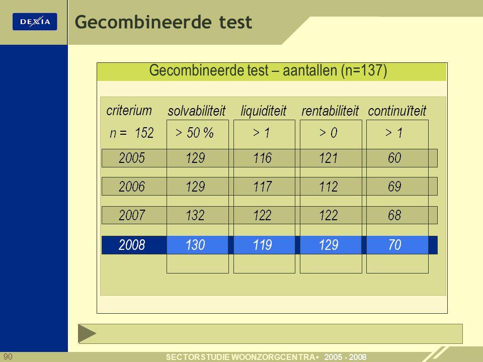 Gecombineerde test – aantallen (n=137)