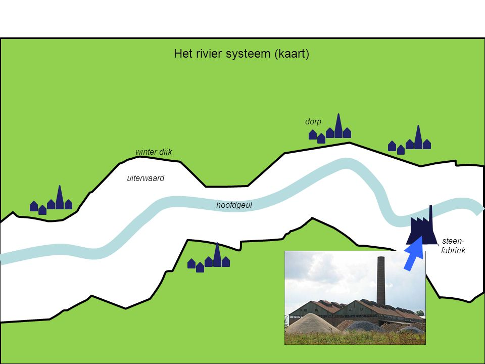 Het rivier systeem (kaart)