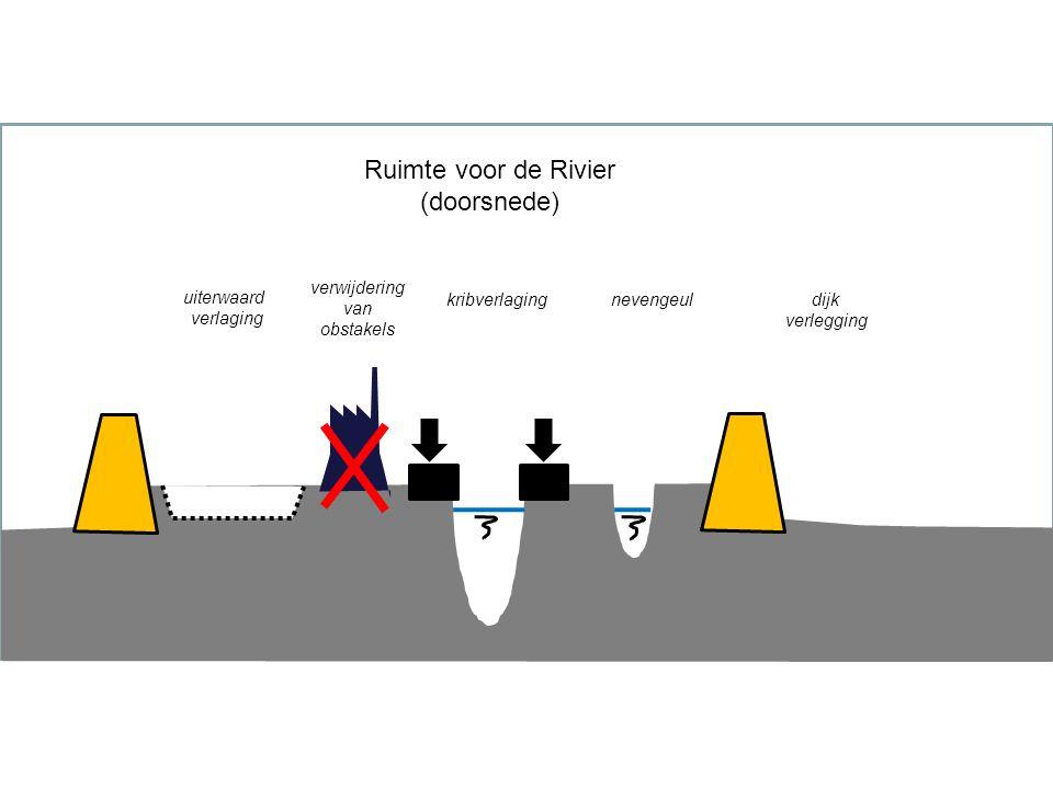 Ruimte voor de Rivier (doorsnede) verwijdering van obstakels