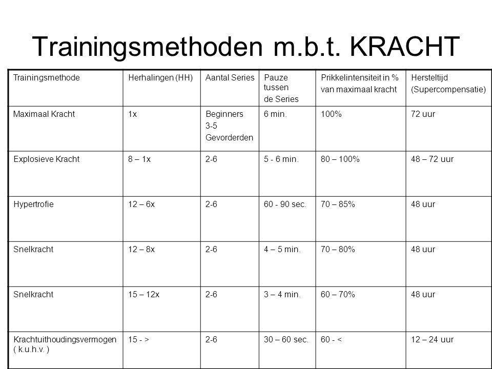 Trainingsmethoden m.b.t. KRACHT