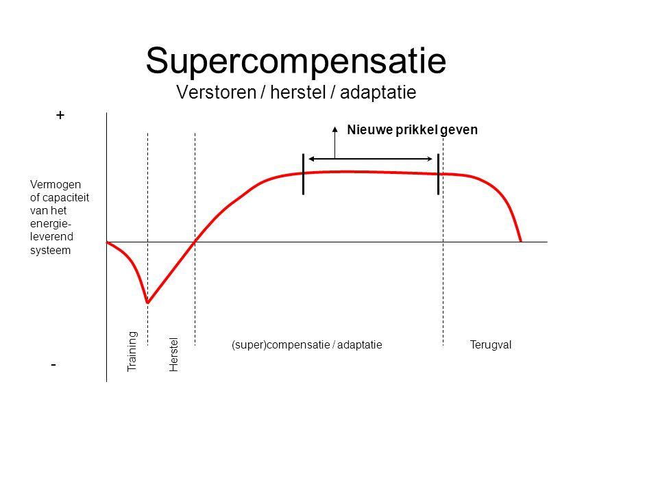 Supercompensatie Verstoren / herstel / adaptatie