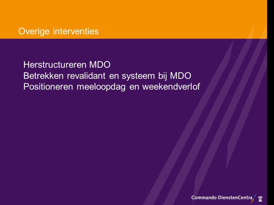 Overige interventies Herstructureren MDO