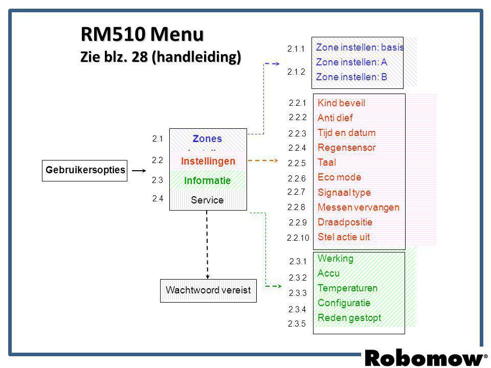 RM510 Menu Zie blz. 28 (handleiding) Gebruikersopties