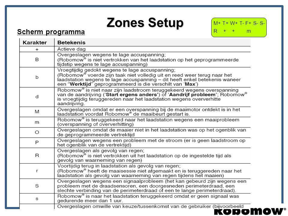 Zones Setup M+ T+ W+ T- F+ S- S- R + + m Scherm programma