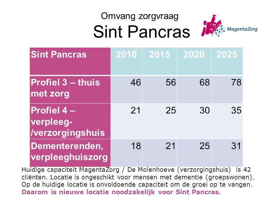Omvang zorgvraag Sint Pancras