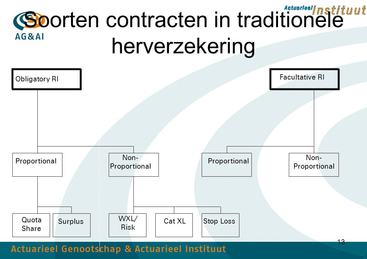Soorten contracten in traditionele herverzekering