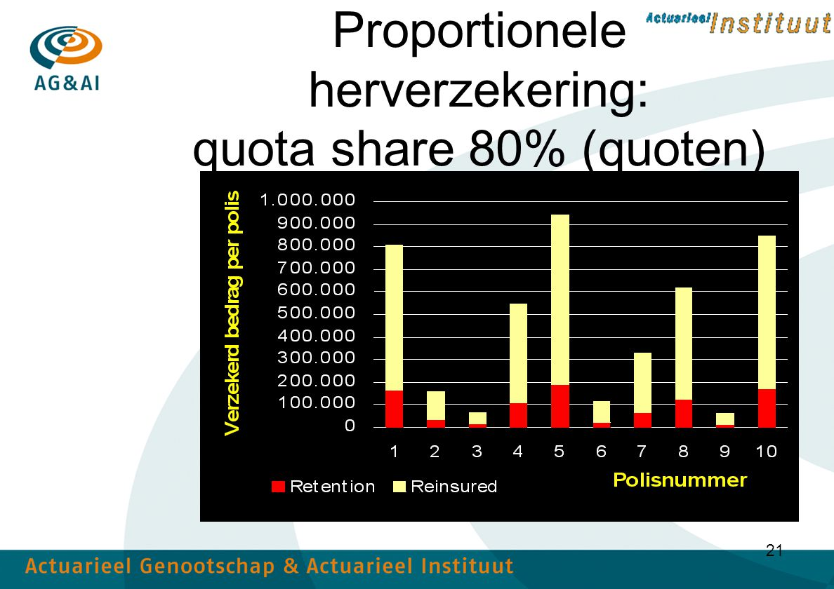 Proportionele herverzekering: quota share 80% (quoten)
