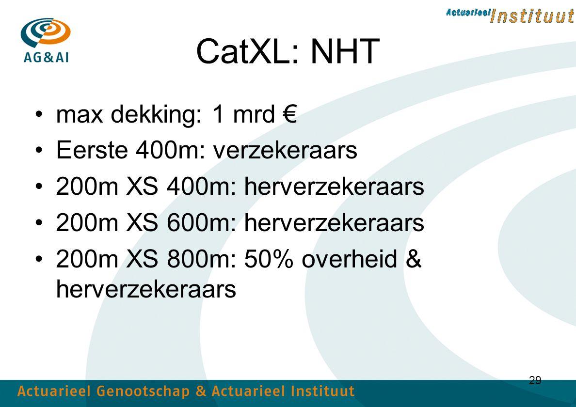 CatXL: NHT max dekking: 1 mrd € Eerste 400m: verzekeraars