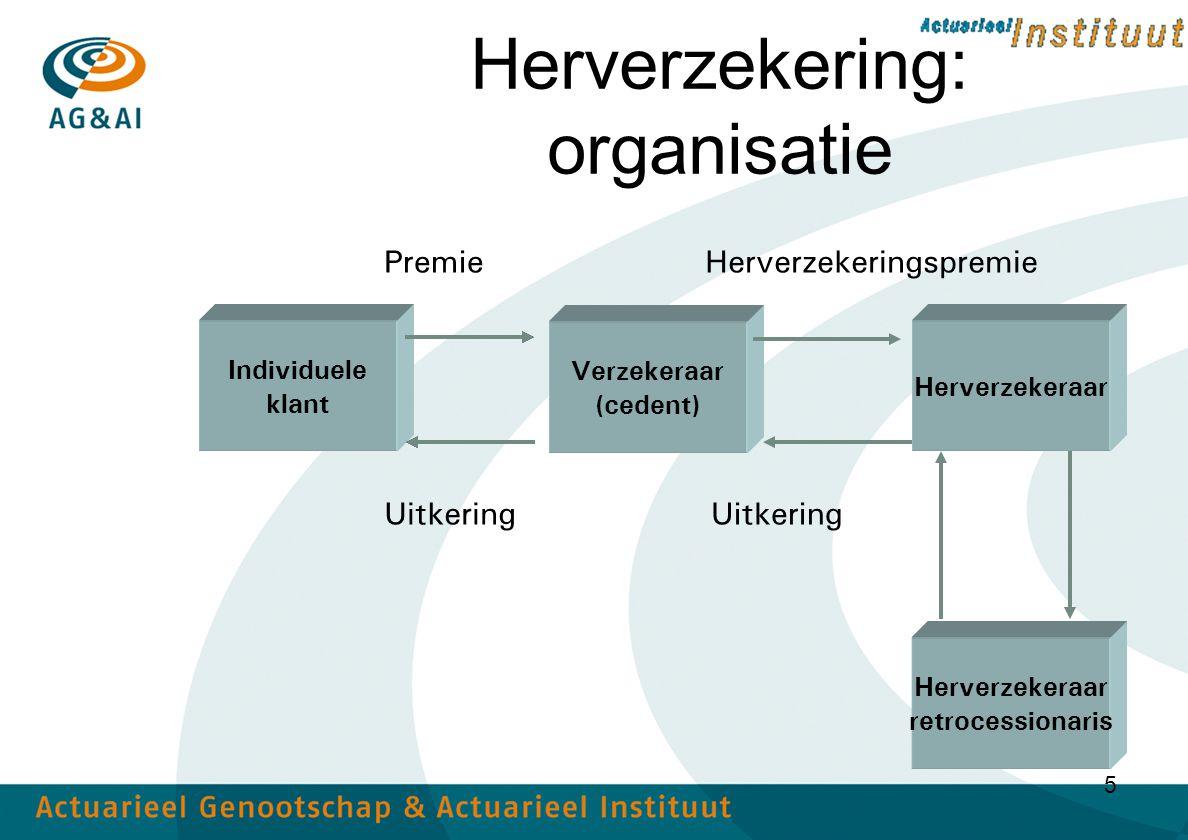 Herverzekering: organisatie