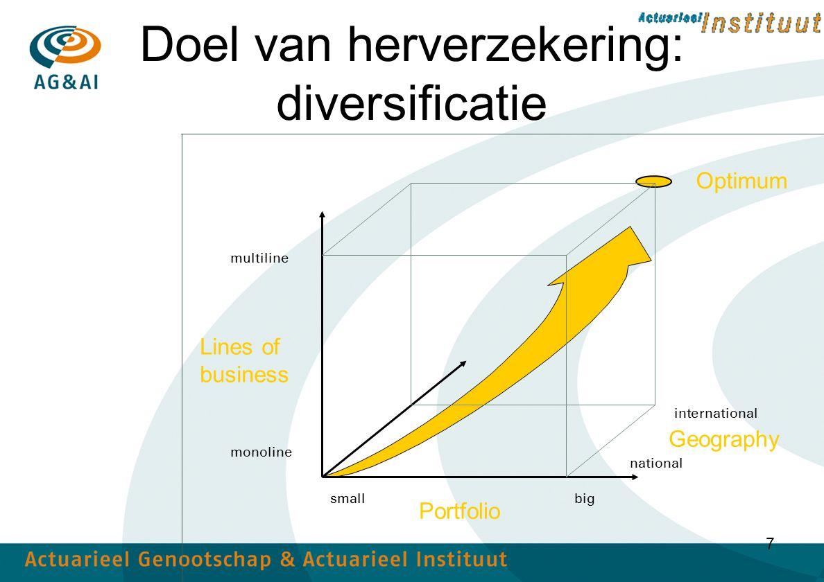 Doel van herverzekering: diversificatie