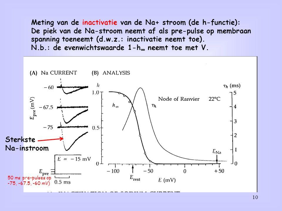 Meting van de inactivatie van de Na+ stroom (de h-functie):