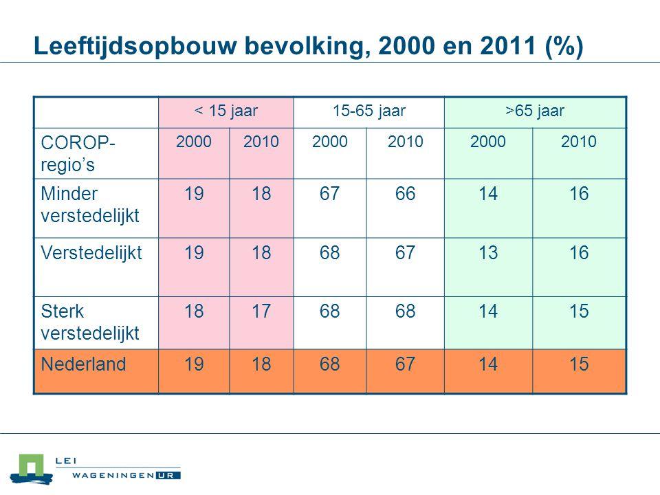 Leeftijdsopbouw bevolking, 2000 en 2011 (%)