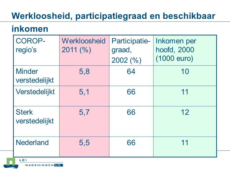 Werkloosheid, participatiegraad en beschikbaar inkomen