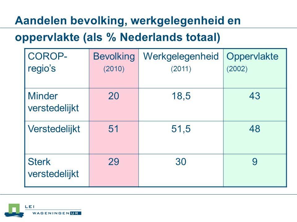 Aandelen bevolking, werkgelegenheid en oppervlakte (als % Nederlands totaal)
