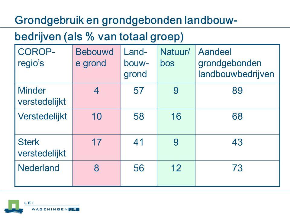 Grondgebruik en grondgebonden landbouw-bedrijven (als % van totaal groep)