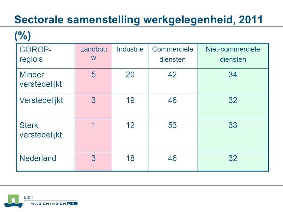 Sectorale samenstelling werkgelegenheid, 2011 (%)