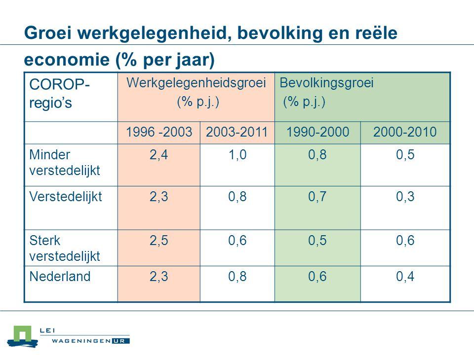 Groei werkgelegenheid, bevolking en reële economie (% per jaar)