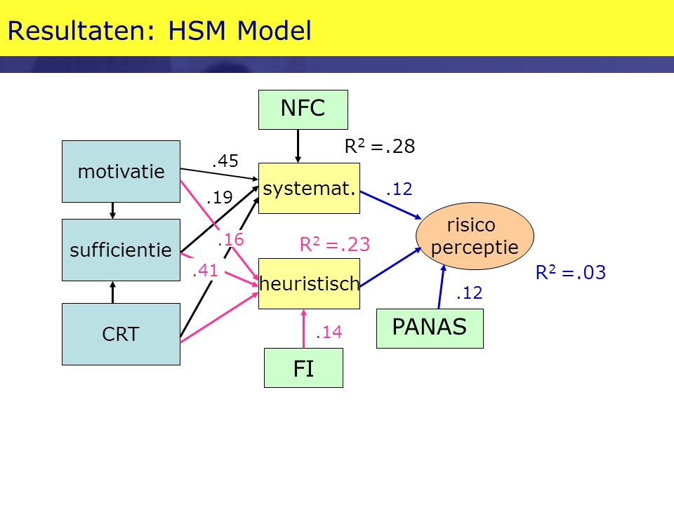 Resultaten: HSM Model NFC PANAS FI R2 =.28 motivatie systemat. risico