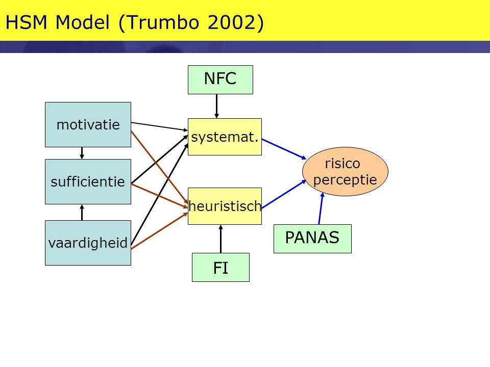 HSM Model (Trumbo 2002) NFC PANAS FI motivatie systemat. risico