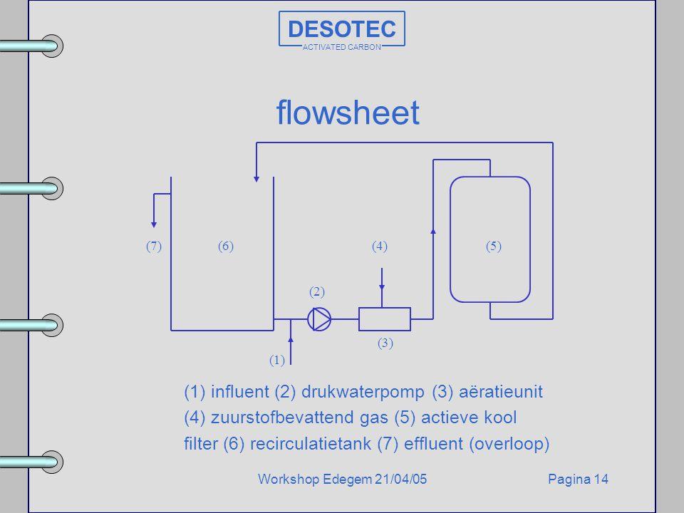 flowsheet DESOTEC (1) influent (2) drukwaterpomp (3) aëratieunit